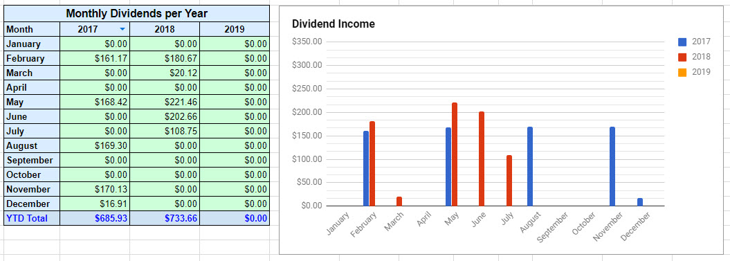 July 2018 Dividend Income