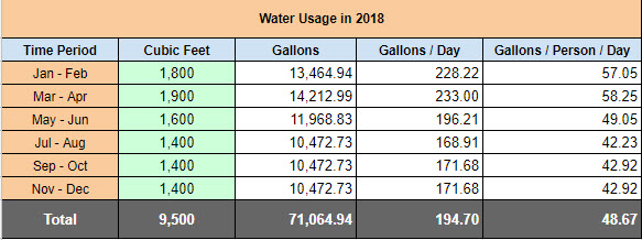 DivvyFamily 2018 Water Usage