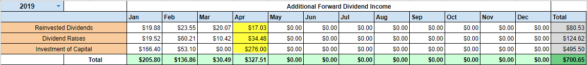 Projected Dividend Income April 2019