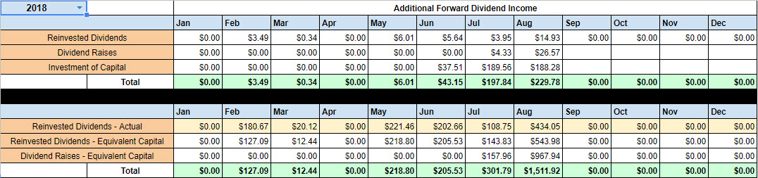August Forward Dividend Income