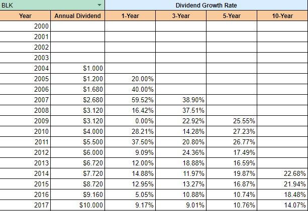 BlackRock Dividend Growth