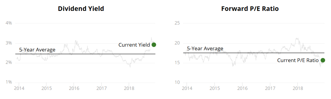 BlackRock Dividend Yield