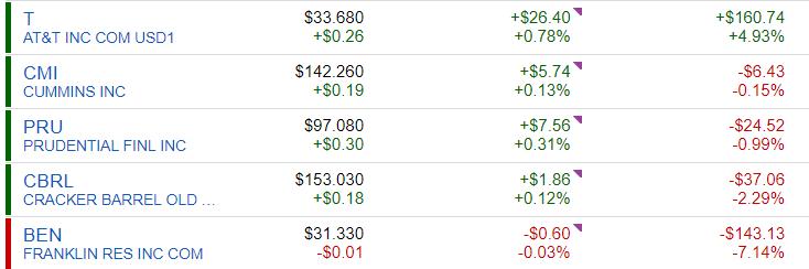 Bottom 5 Performing Stocks
