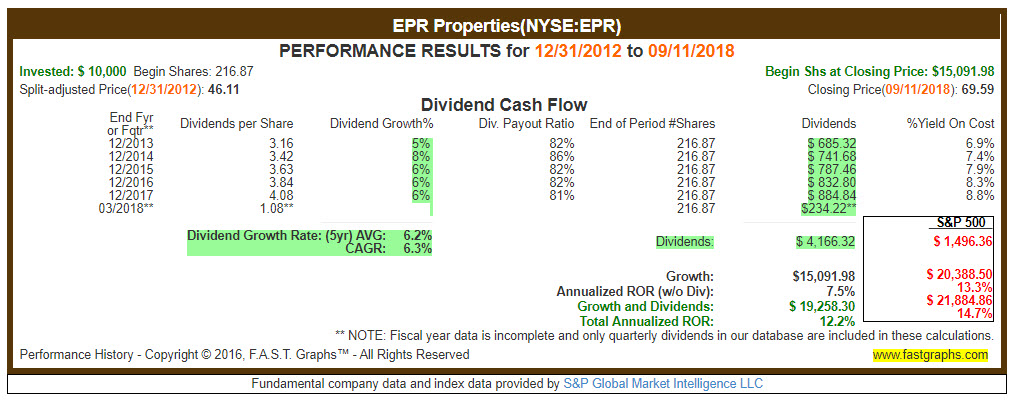 EPR Properties Performance