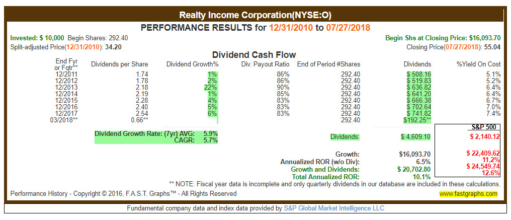 Realty Income Compared to S&P 500