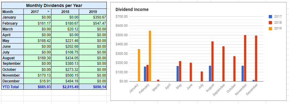 February 2019 Dividend Summary
