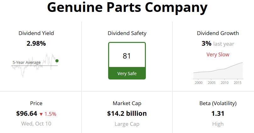 Genuine Parts Company Dividend Safety