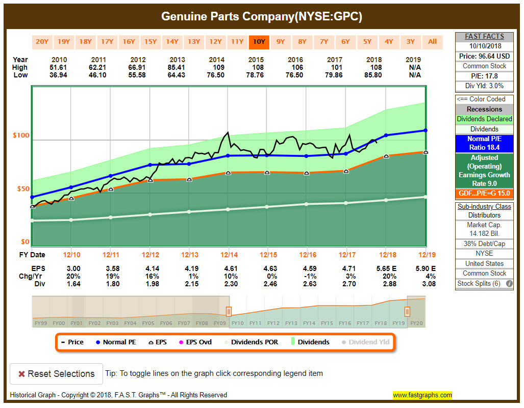 Genuine Parts Company FAST Graphs Chart