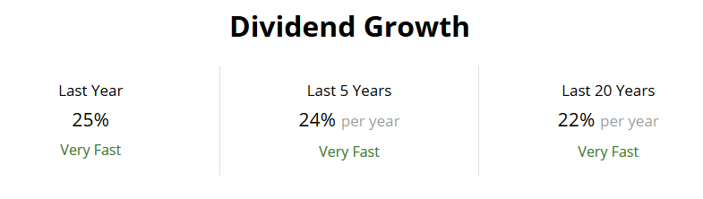 Home Depot Dividend Growth