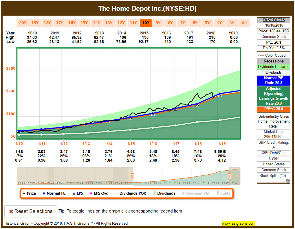 Home Depot FAST Graphs