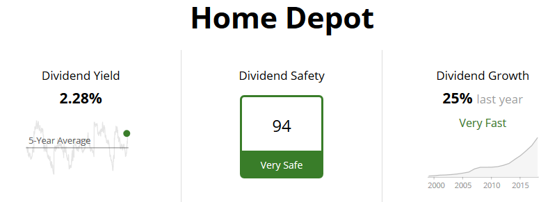 Home Depot Dividend Safety