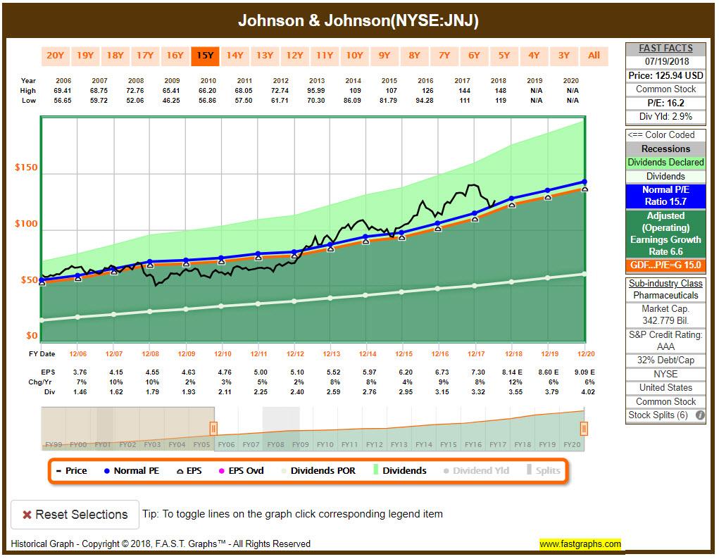 JNJ FASTGraphs