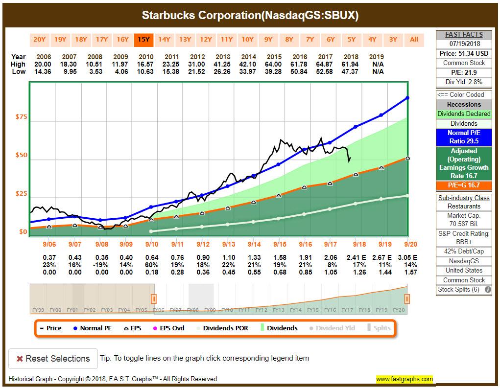 SBUX FASTGraphs