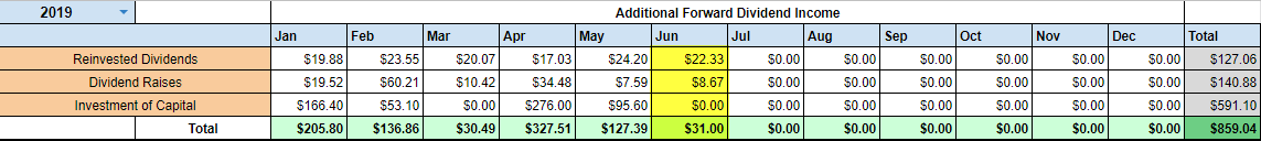 Projected Dividend Income June 2019