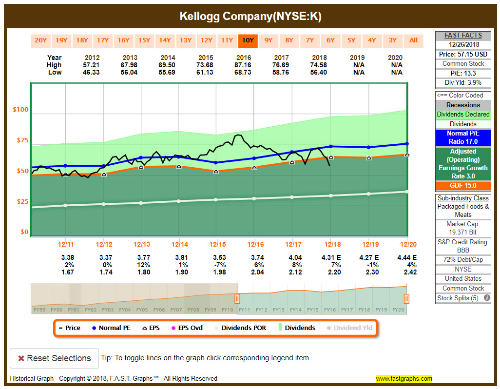 Kellogg Fast Graph Chart