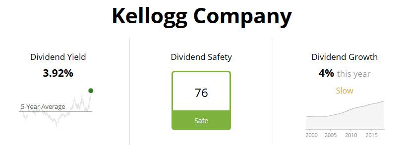 Kellogg Dividend Safety