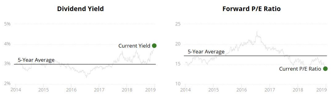 Kellogg 5-Year Dividend Average