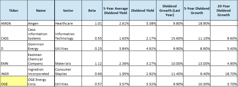 Dividend Stock Watch List - May 2019