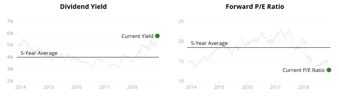 Altria Dividend Yield