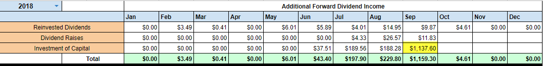 Monthly Projected Annual Dividend Income