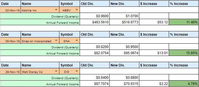 November 2018 Dividend Raises