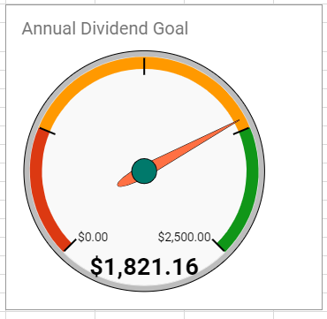 Annual Dividend Income Goal - October 2018