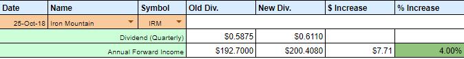 October 2018 Dividend Raises