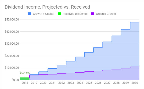 Forecast of Dividend Income