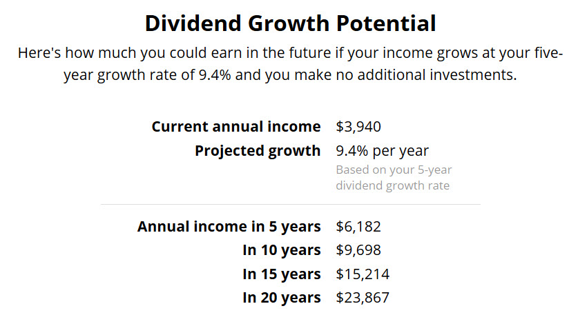 Dividend Growth Potential