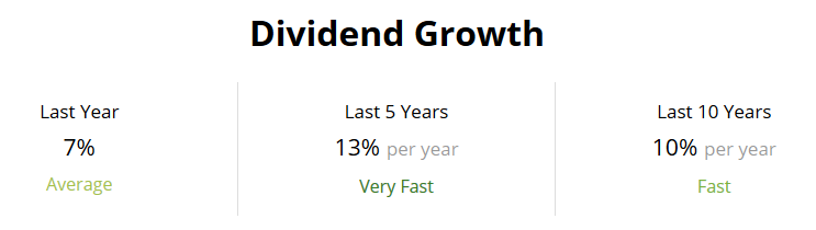 Prudential Financial Dividend Growth