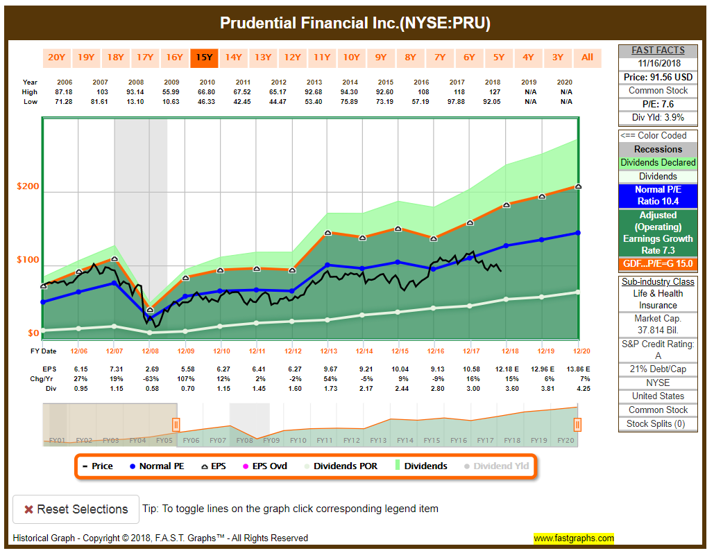 Prudential Financials FAST Graphs
