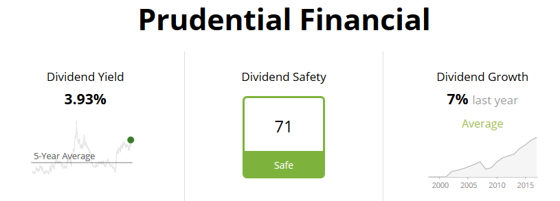 Prudential Financial Dividend Safety