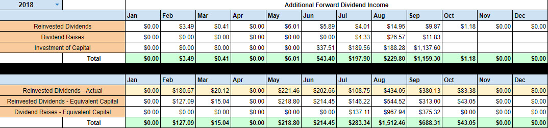 September 2018 Forward Dividend Income