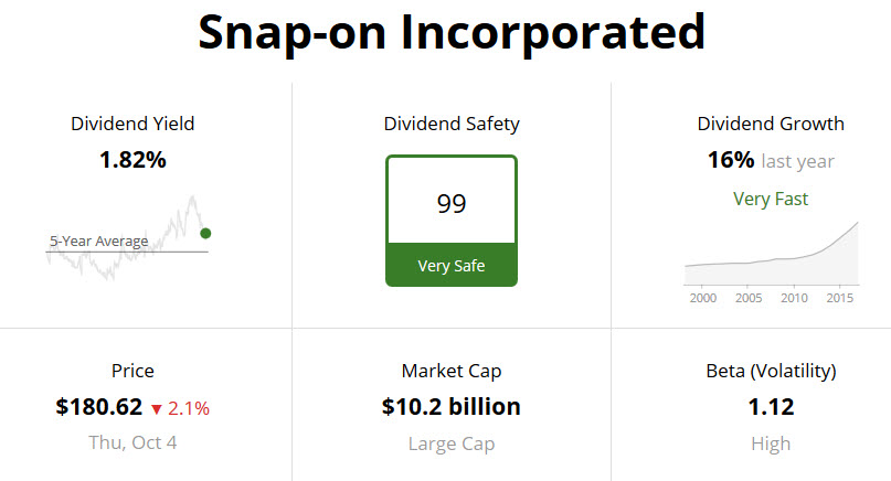 Snap-on Dividend Safety