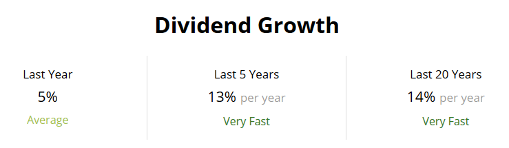 Target Dividend Growth
