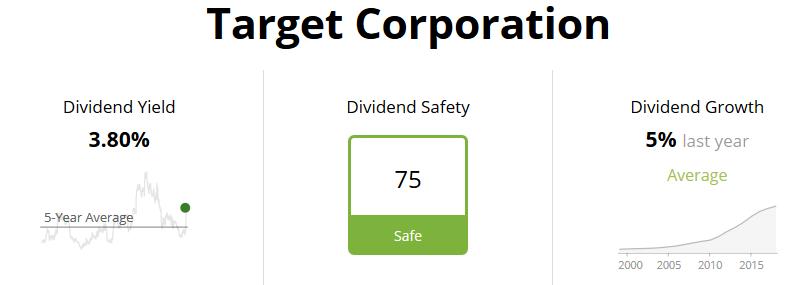 Target Dividend Safety