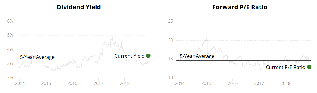 Target Dividend Yield