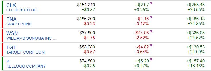Top 5 Performing Stocks